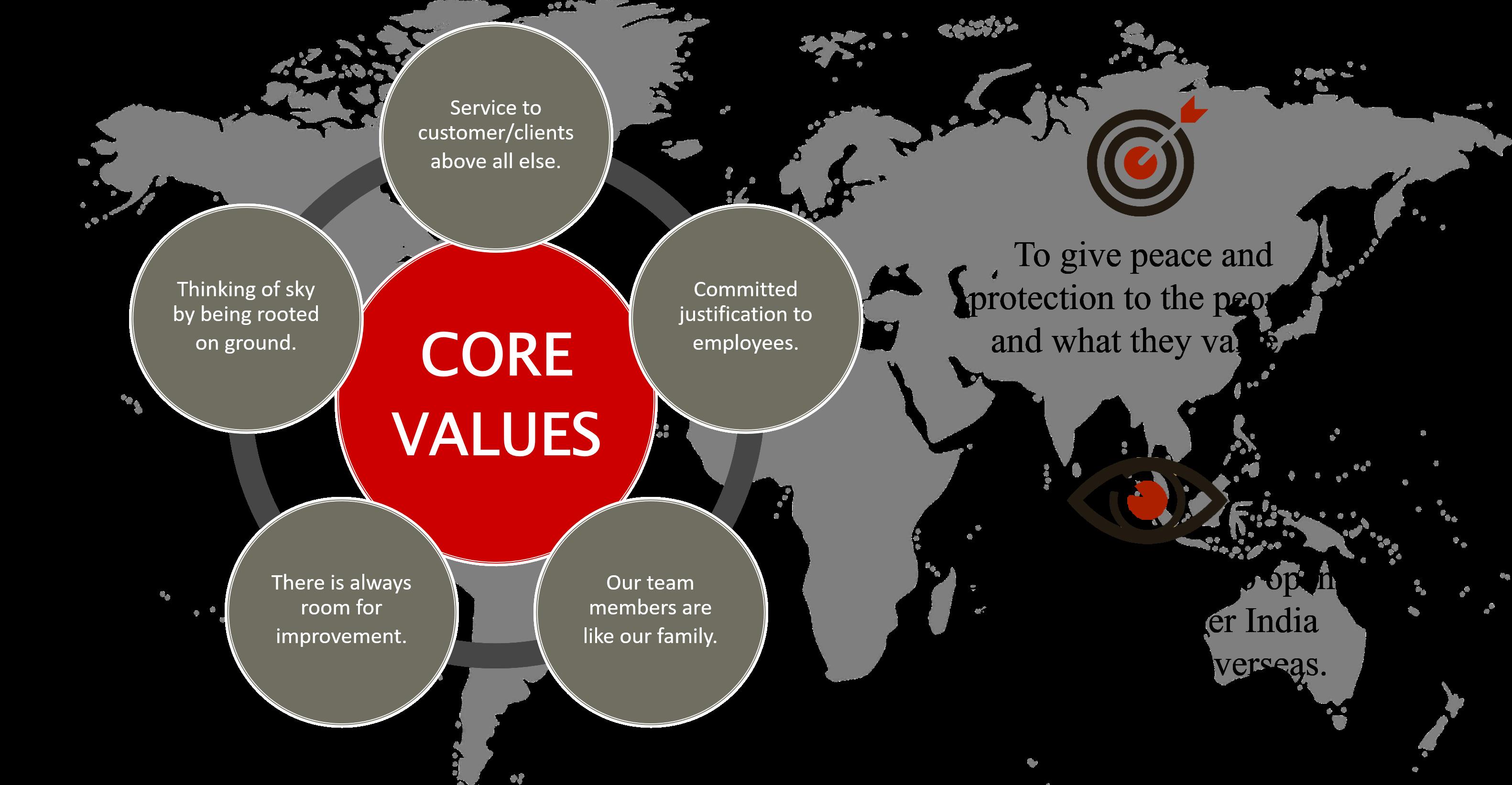 core-values-desktop-perfect-protection-security-cleaning-dubai