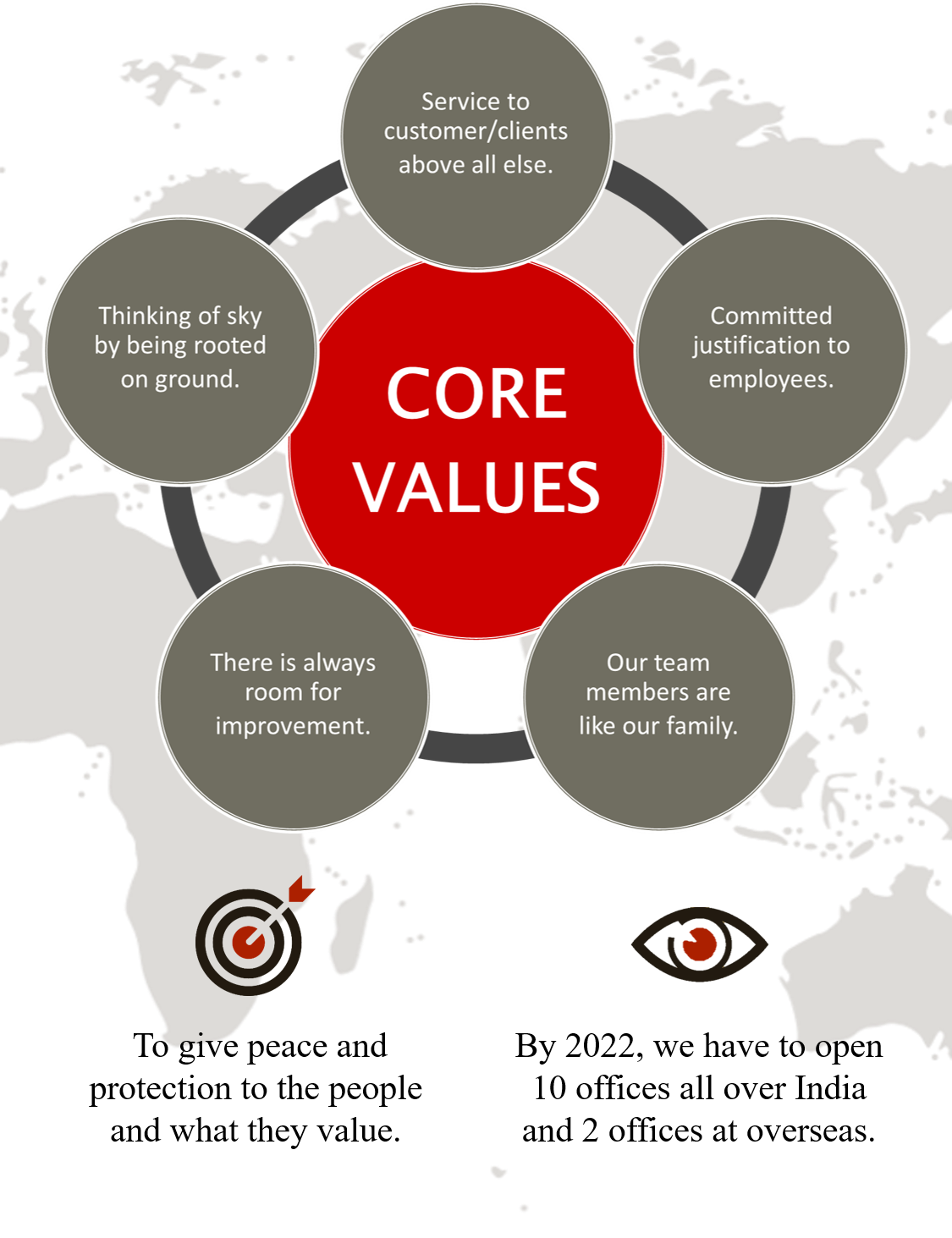 core-values-perfect-protection-security-cleaning-dubai